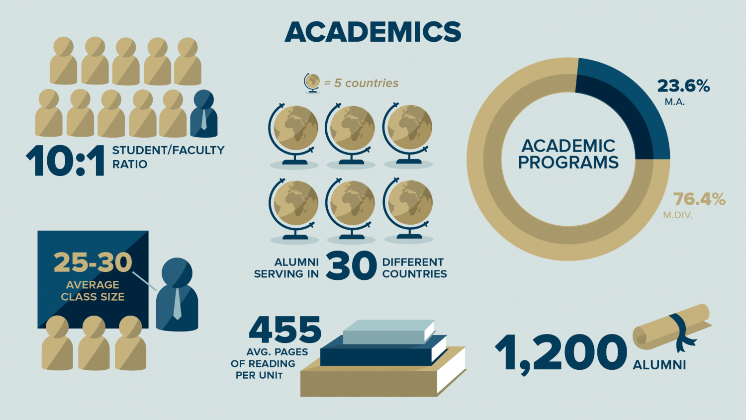 WSC At a Glance Academics Infographic