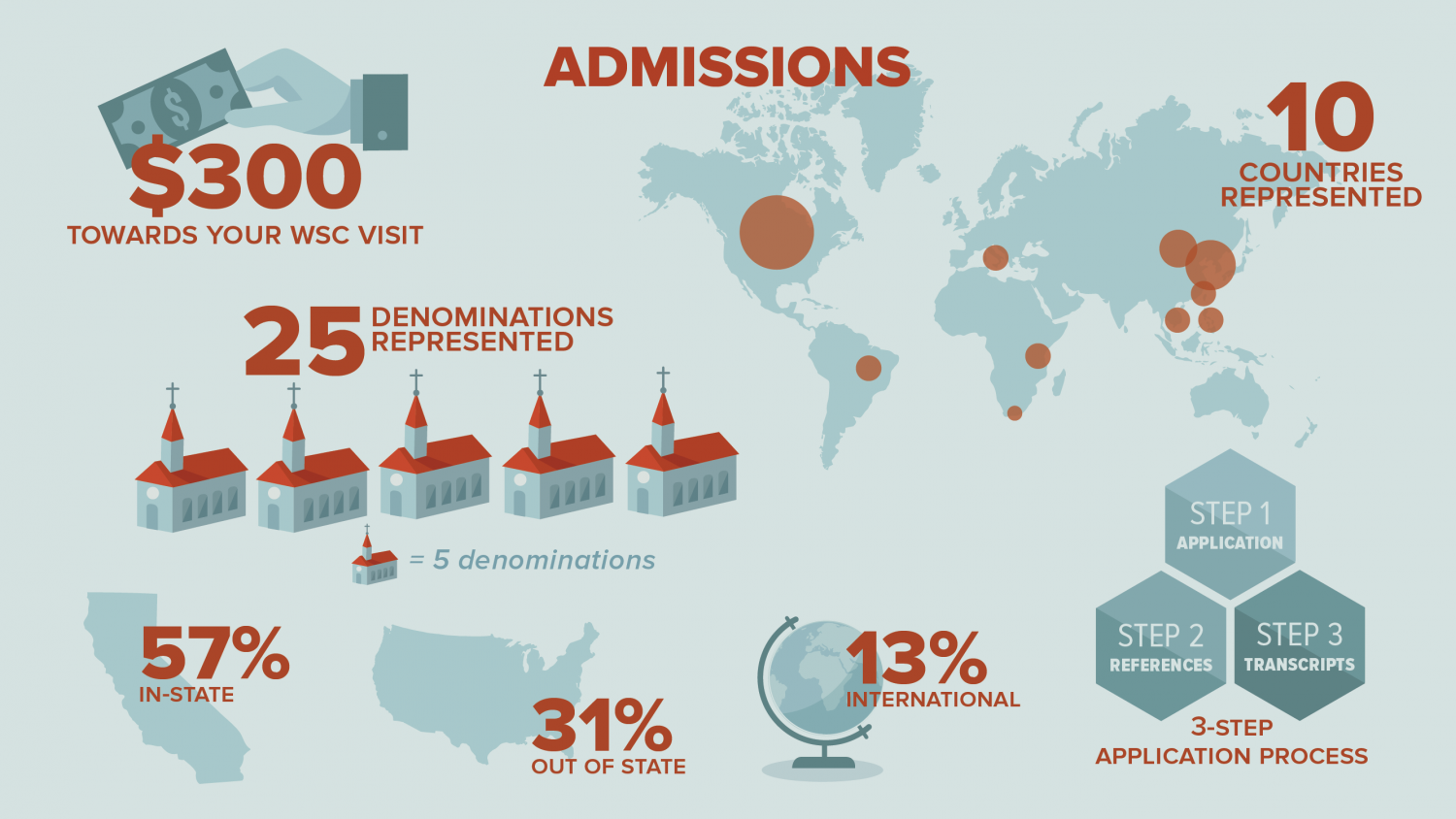 WSC At a Glance Admissions Infographic