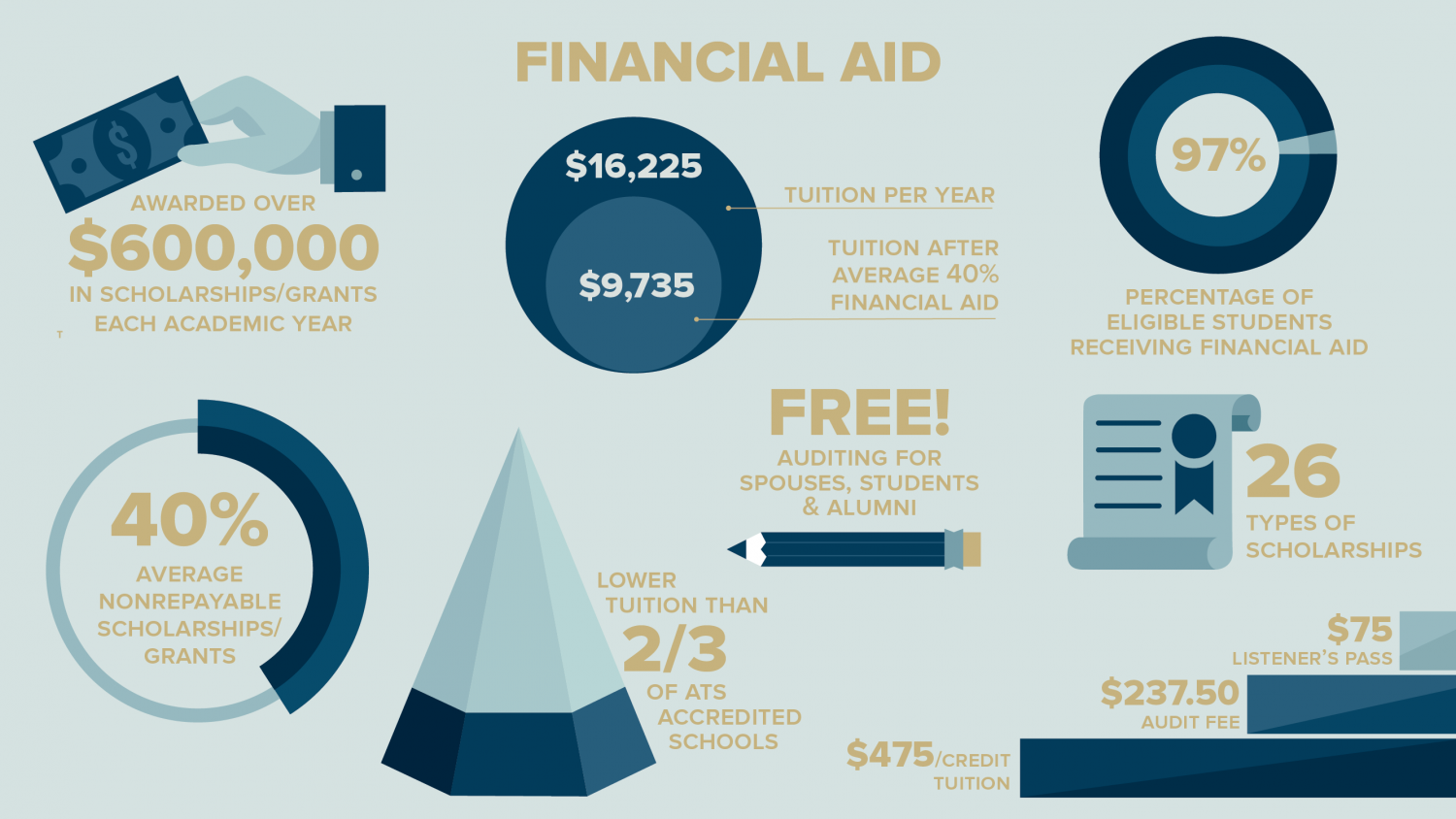 WSC At a Glance Financial Aid Infographic